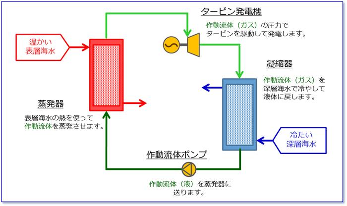 海水の温度差で電気を作る?海洋...