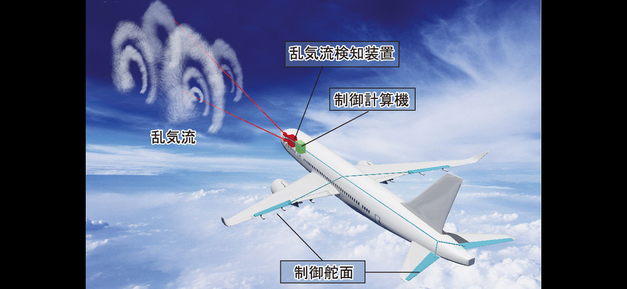 急激な天候の変化を事前に察知!ボーイングとJAXAが目指す安全な空の旅