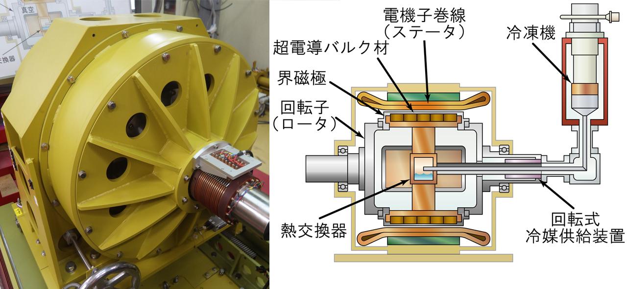 従来サイズより大幅なコンパクト化が可能!?風力発電や船舶用の画期的な超電導バルクモーターが誕生