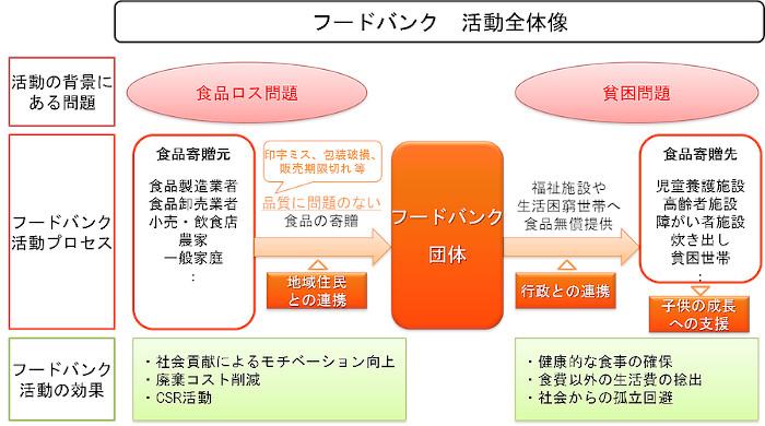 ロス 法律 食品 食品ロス削減の法整備など政策が整った国ベスト10 フードシェアアプリ事例が紹介された日本の順位は?(井出留美)