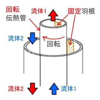 """温泉発電の""""湯の花""""問題解消へ! 画期的な熱交換器が地熱エネルギーの利用を加速させる"""