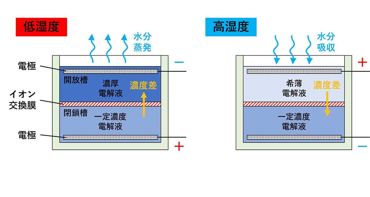 空気中の湿度変化で半永久的に発電! 産総研が湿度変動電池を新開発