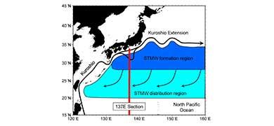 「亜熱帯モード水」が気候変動の謎を解くカギ? 太平洋にある巨大な水塊の秘密に迫る
